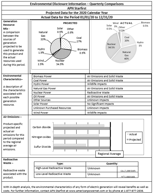 American PowerNet Power Source disclosures